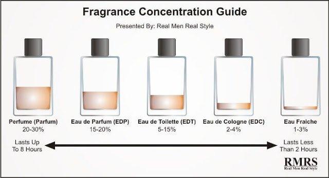 Духи, туалетная вода, парфюм … Разница — Полезная информация !